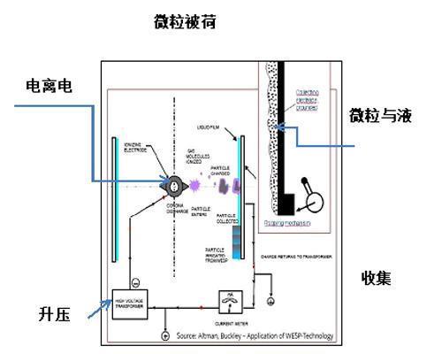 鄂尔多斯湿式电除尘器超低排放应用技术