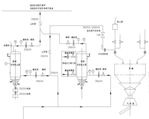 鄂尔多斯高炉除尘器大放散煤气净化回收技术