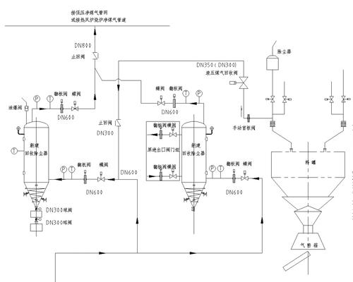 高炉除尘器大放散煤气净化回收技术